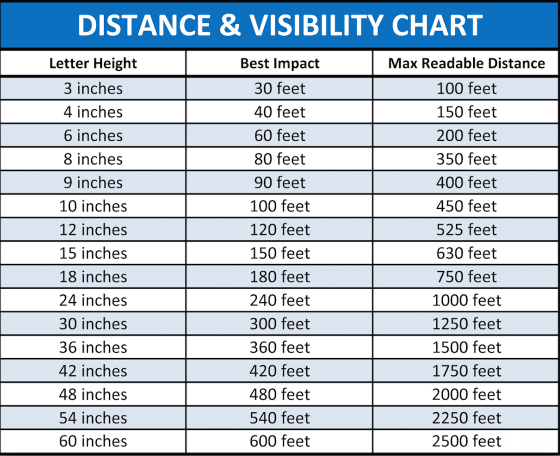 Best View Distance for Large Format